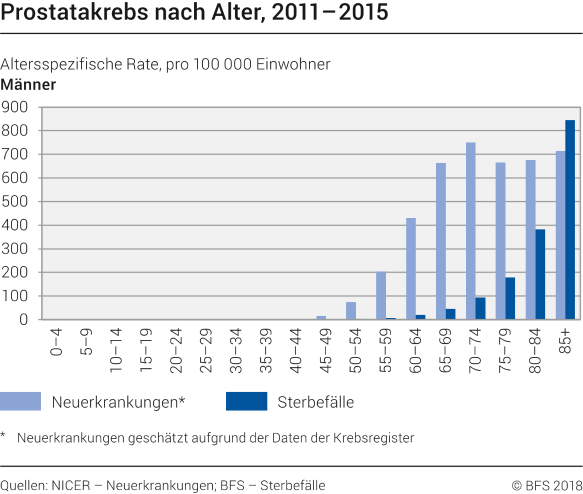 Prostatakrebs nach Alter, 2011-2015
