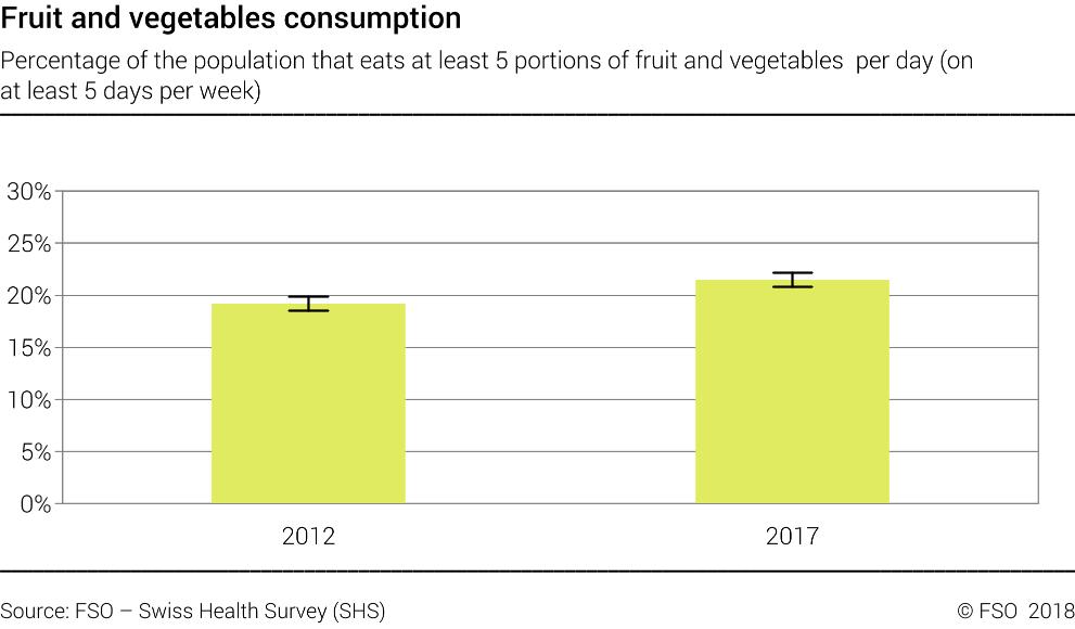 MONET 2030: Fruit and vegetable consumption