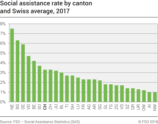 Social assistance rate by canton and Swiss average
