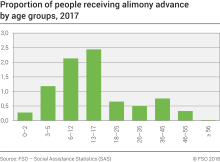 Proportion of people receiving alimony advance by age groups