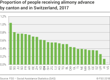 Proportion of people receiving alimony advance by canton and in Switzerland
