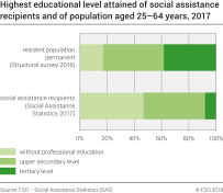 Highest educational level attained of social assistance recipients and of population aged 25-64 years