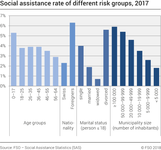 Social assistance rate of different risk groups