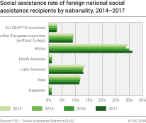 Social assistance rate of foreign national social assistance recipients by nationality, 2014-2017
