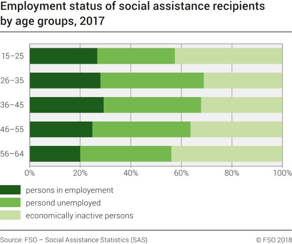 Employment status of social assistance recipients by age groups
