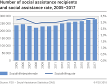Number of social assistance recipients and social assistance rate, 2005-2017