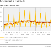 Development in retail trade