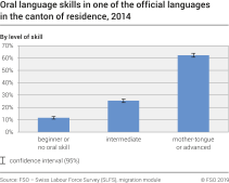Oral language skills in one of the official languages in the canton of residence by level of skill