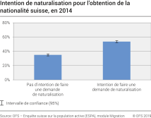 Intention de naturalisation pour l'obtention de la nationalité suisse