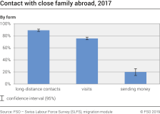 Contact with close family abroad by form