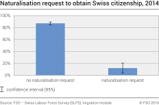 Naturalisation request to obtain Swiss citizenship