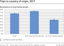 Trips to country of origin by presence of close family abroad