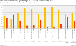 Permanent Swiss resident population aged 15 or over with dual citizenship by acquisition of Swiss citizenship and the ten most represented second citizenships