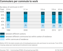 Commuters per commute