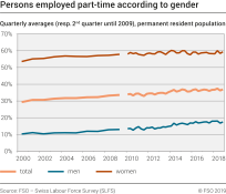 Persons employed part-time according to gender