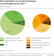 Net expenditure on social assistance in the broader sense, share of benefits
