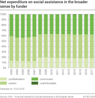Net expenditure on social assistance in the broader sense, share by funder