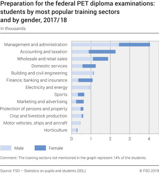 Preparation for Federal PET Diploma examinations: students by most popular training sectors and by gender