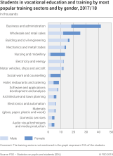 Students in vocational education and training by most popular training sectors and by gender