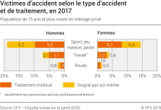 Victimes d'accident selon  le type d'accident et de traitement