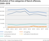 Evolution of five categories of NarcA offences