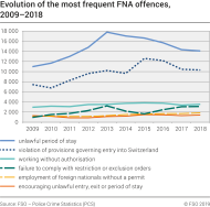 Evolution of the most frequent FNA offences