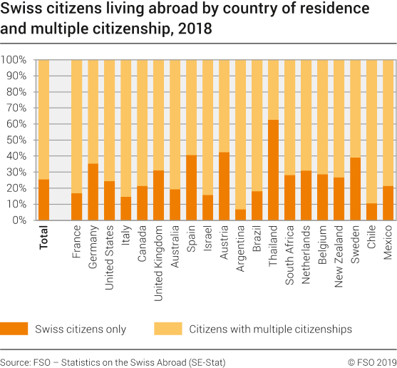 Swiss citizens living abroad by country of residence and multiple citizenship, 2018