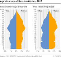 Age structure of Swiss nationals, 2018