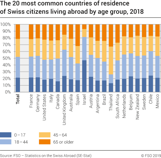 The 20 most common countries of residence of Swiss citizens living abroad by age group, 2018
