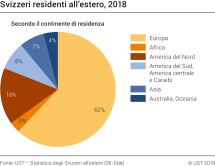 Svizzeri residenti all'estero nel 2018
