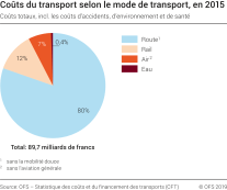 Coûts du transport selon le mode de transport