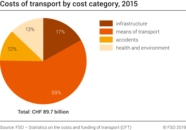 Costs of transport by cost category