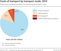 Costs of transport by transport mode