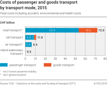 Costs of passenger and goods transport by transport mode