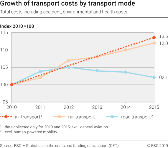 Growth of transport costs by transport mode