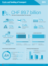 Costs and funding of transport 2015 - Infographic