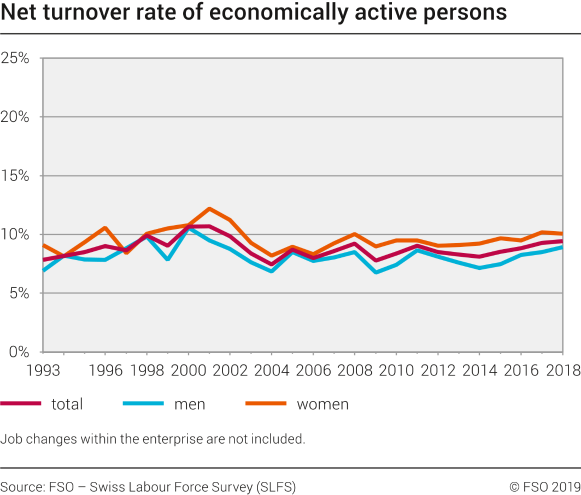 Net turnover rate of economically active persons