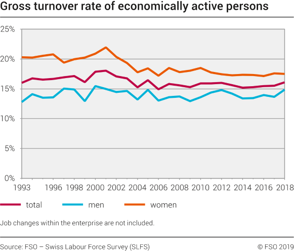 Gross turnover rate of economically active persons