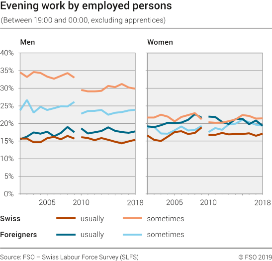 Evening work by employed persons (excluding apprentices)