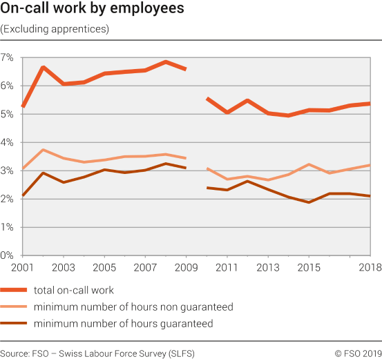 On-call work by employees (excluding apprentices)