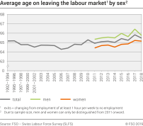 Average age on leaving the labour market by sex