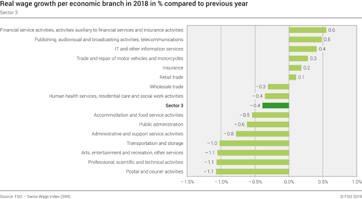 Real wage growth per economic branch in 2018 in % compared to last year - Sector 3
