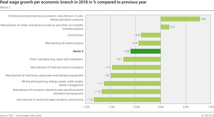 Real wage growth per economic branch in 2018 in % compared to last year - Sector 2