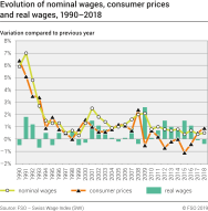 Evolution of nominal wages, consumer prices and real wages, 1990-2018
