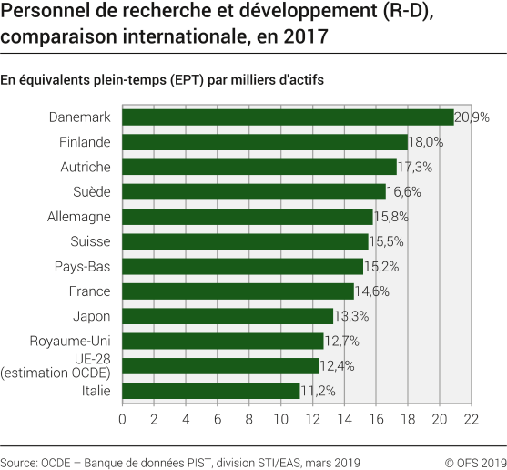 Personnel de R-D, comparaison internationale