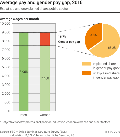 Average pay and gender pay gap, 2016 - explained and unexplained share, public sector