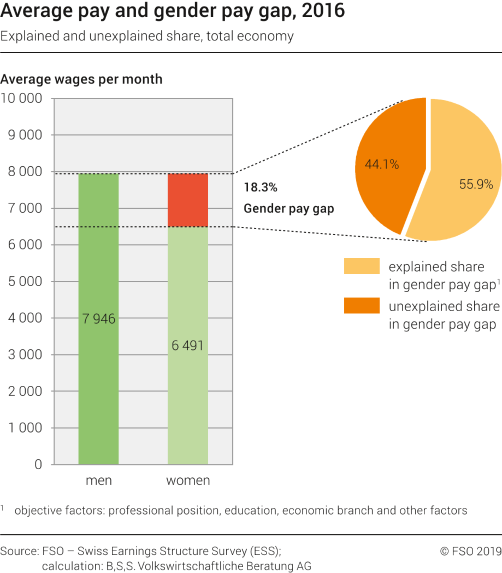 Average pay and gender pay gap, 2016 - explained and unexplained share, total economy