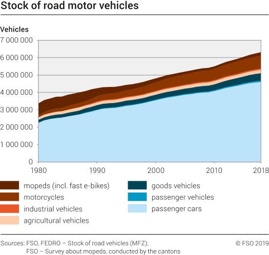 Stock of road motor vehicles