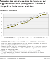 Proportion des frais d'acquisition de documents sur supports électroniques par rapport aux frais totaux d'acquisition de documents