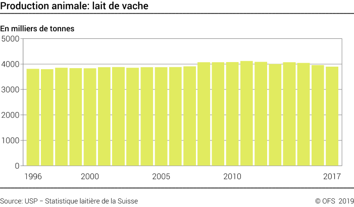 Production animale: lait de vache - Milliers de tonnes
